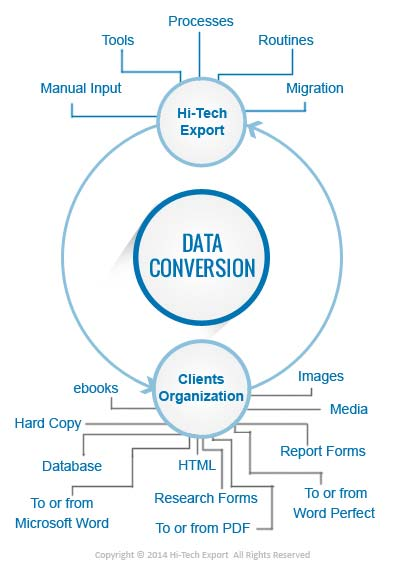 Comprehensive data conversion services to convert one file format to another simple & easy accessible file format like word, images, html, xml, excel, databases