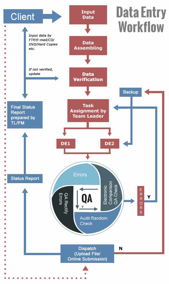 Data Entry Workflow
