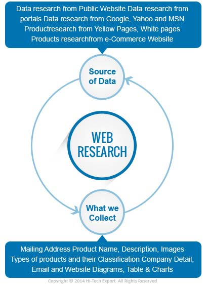 Web Research Services, Online Data Solutions, Internet